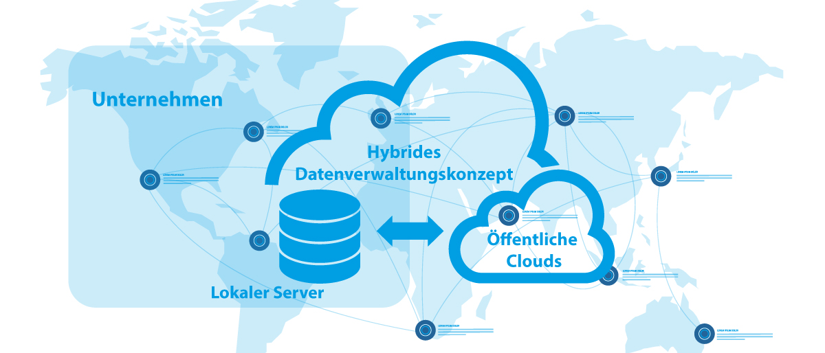 PROXIA MES-Trends Cloud Schaubild 1
