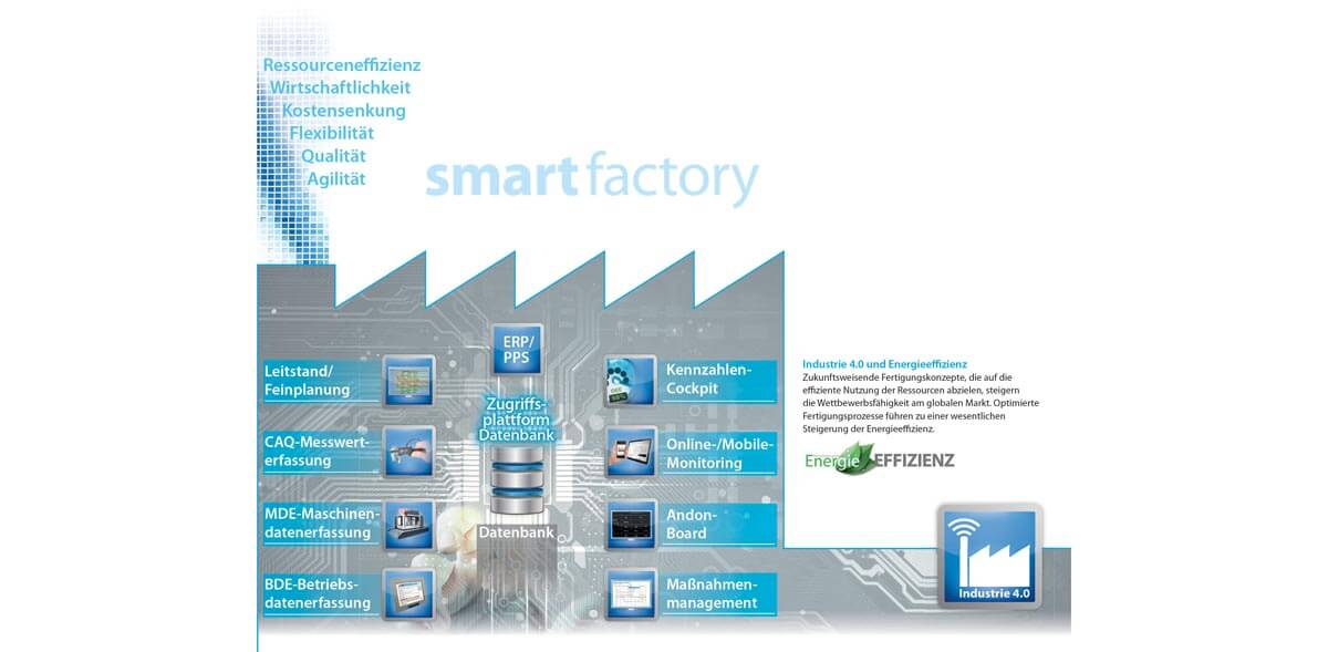 PROXIA Forschung Industrie 4.0 smart factory