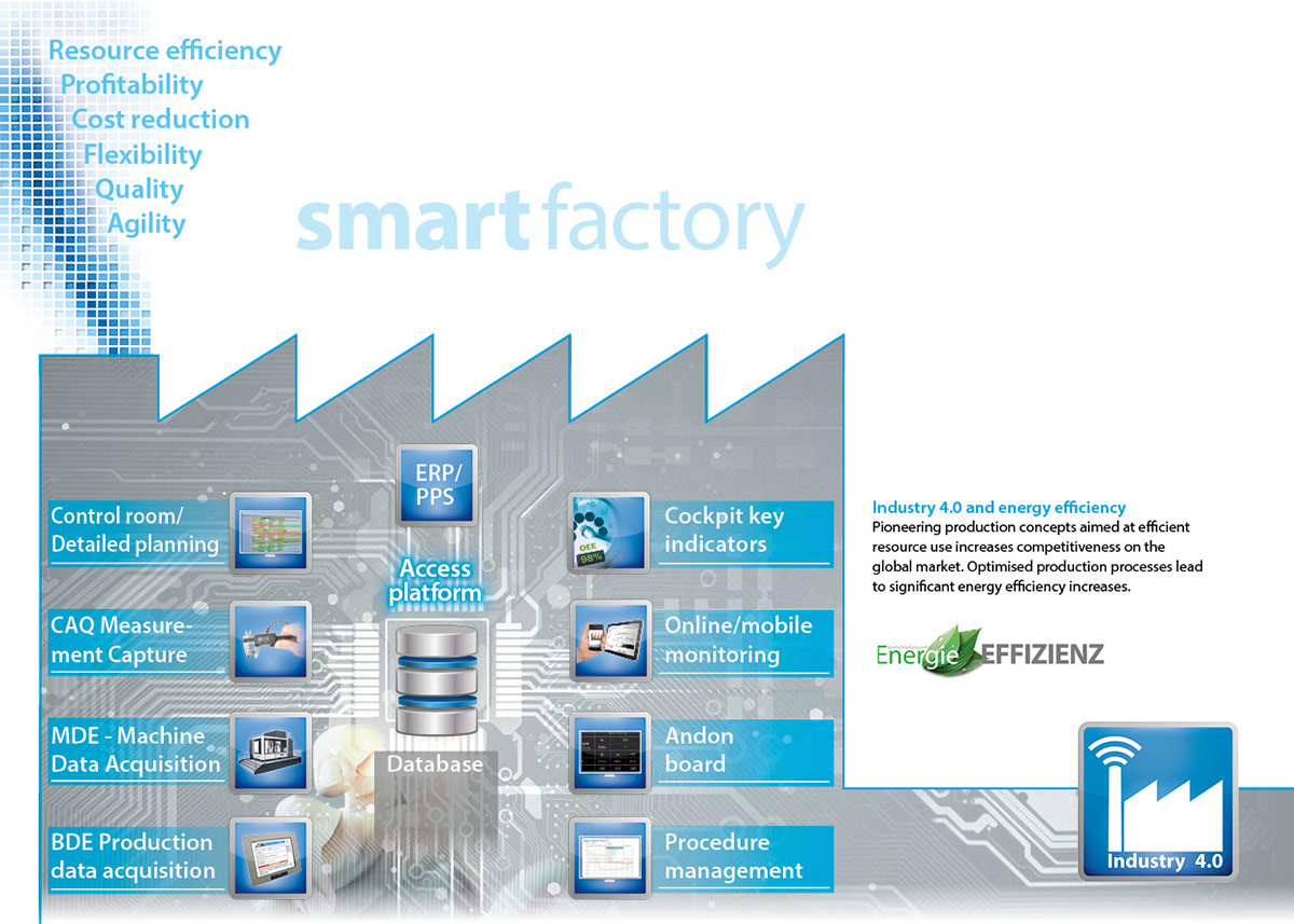 PROXIA smart factory image